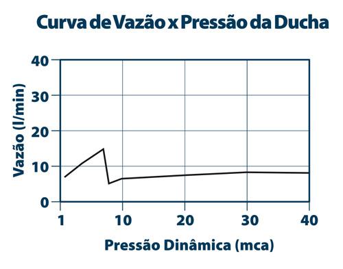 Flow Curve