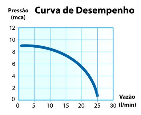 Curva de flujo